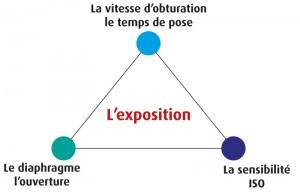 Le triangle expliquant le fonctionnement de l'exposition