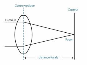 Schema expliquant sommairement la distance focale d'une lentille