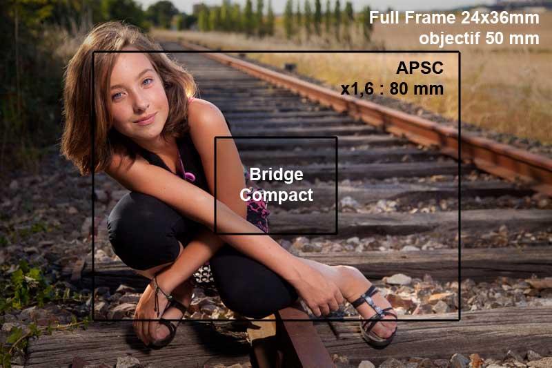 différence entre le plein format 24x36mm et l'APSC et le format Bridges et compacts
