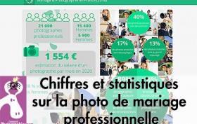 Chiffres et statistiques sur la photo de mariage professionnelle