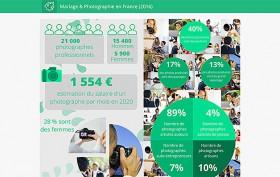 Stats-Photo-Mariage