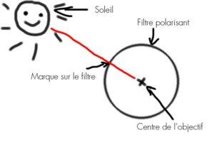 5-Filtre-polarisant