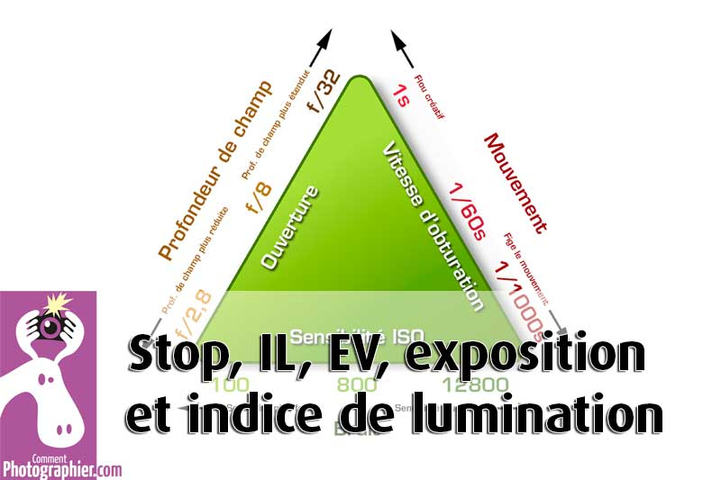 Stop, IL, EV, exposition et indice de lumination